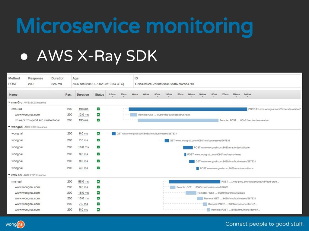 Microservice monitoring ● AWS X-Ray SDK