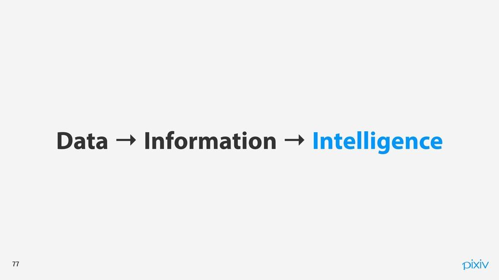 Data → Information → Intelligence