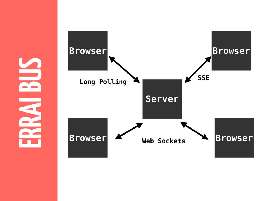 Server Browser Browser Browser Browser Long Pol...