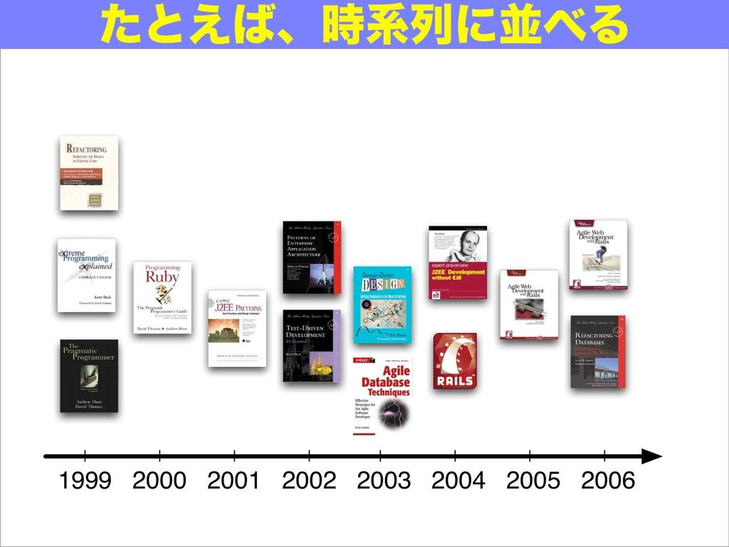 1999 2000 2001 2002 2003 2004 2005 2006 ͨͱ͑ɺܥ...