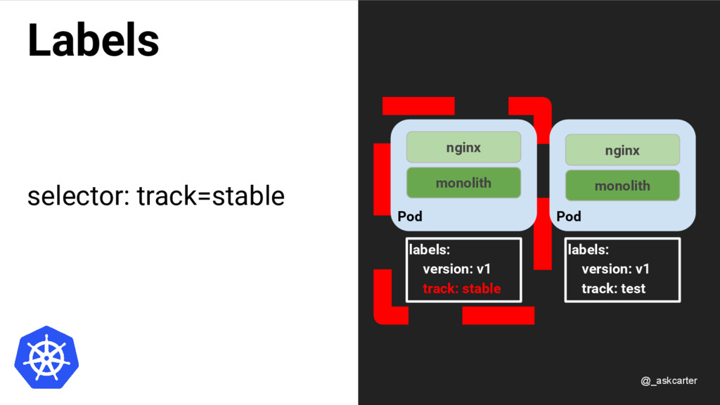 Labels selector: track=stable Pod nginx monolit...