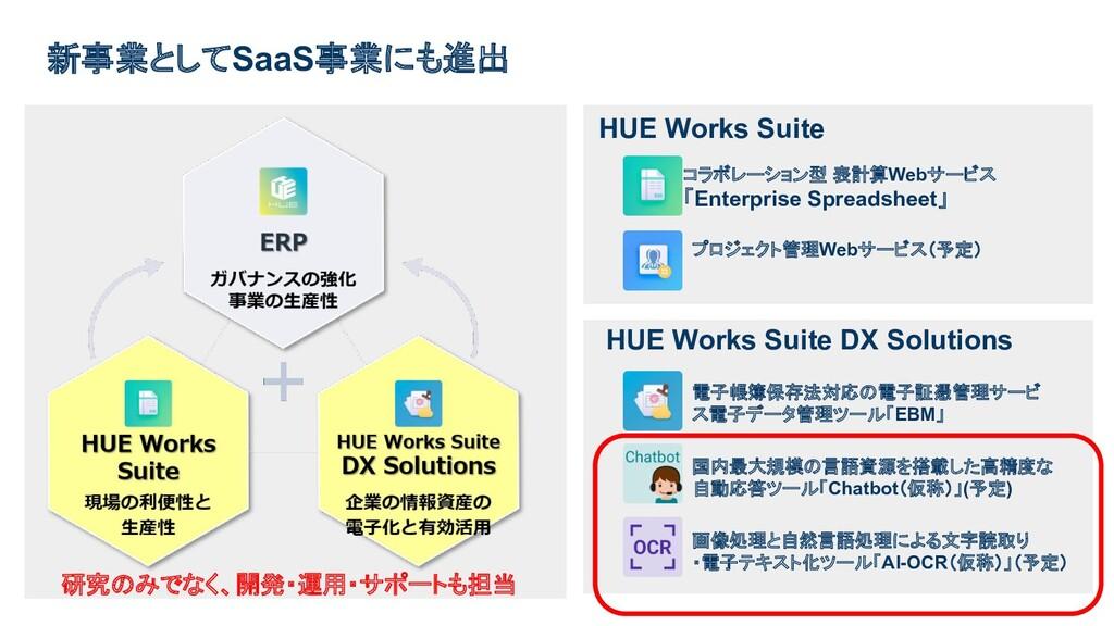 新事業としてSaaS事業にも進出 HUE Works Suite コラボレーション型 表計算W...