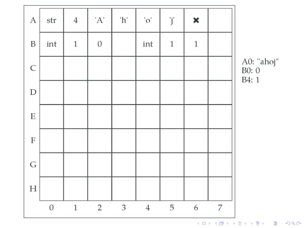 A str 4 'A' 'h' 'o' 'j'  B int 1 0 int 1 1 C D...