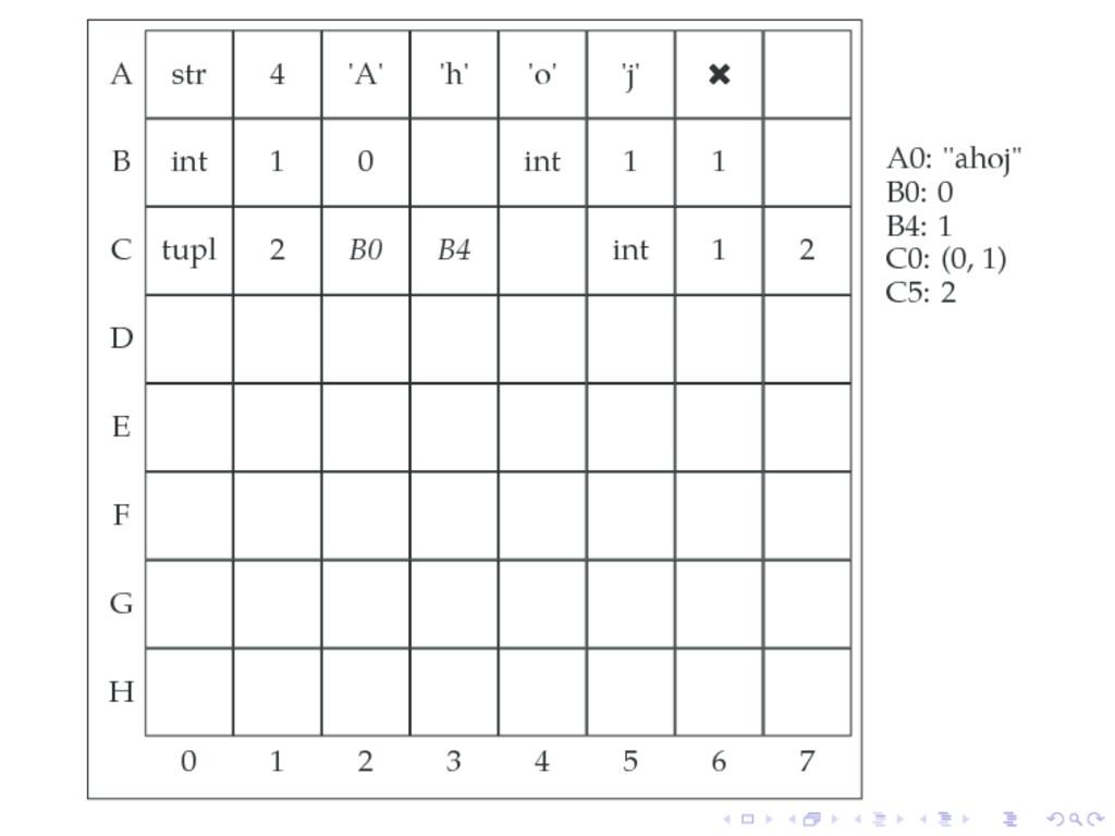 A str 4 'A' 'h' 'o' 'j'  B int 1 0 int 1 1 C t...