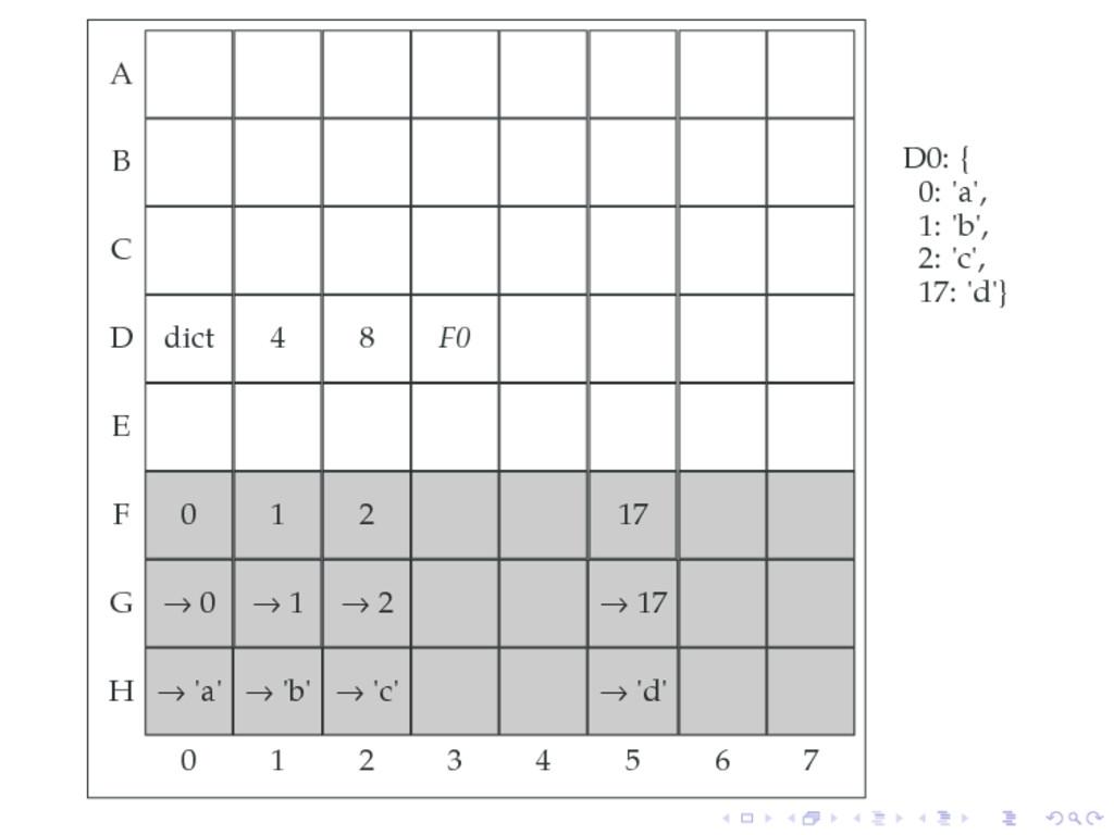 A B C D dict 4 8 F0 E F 0 1 2 17 G → 0 → 1 → 2 ...
