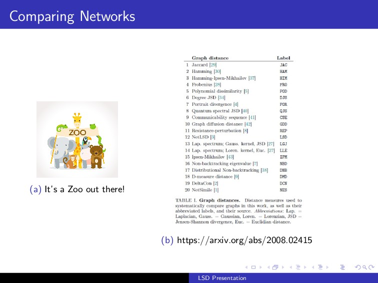 Comparing Networks (a) It's a Zoo out there! (b...