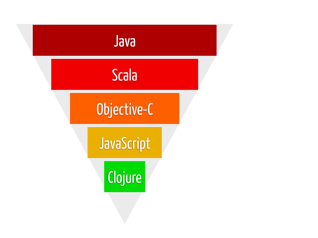 Java Scala JavaScript Objective-C Clojure