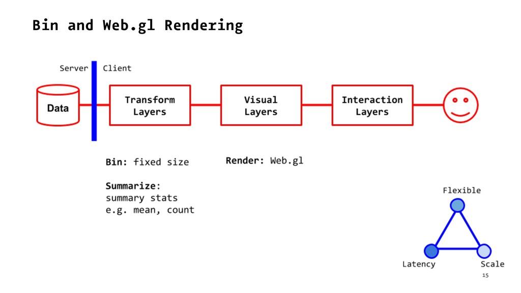 Bin and Web.gl Rendering 15