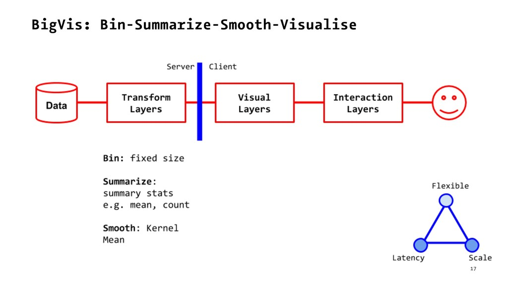 BigVis: Bin-Summarize-Smooth-Visualise 17