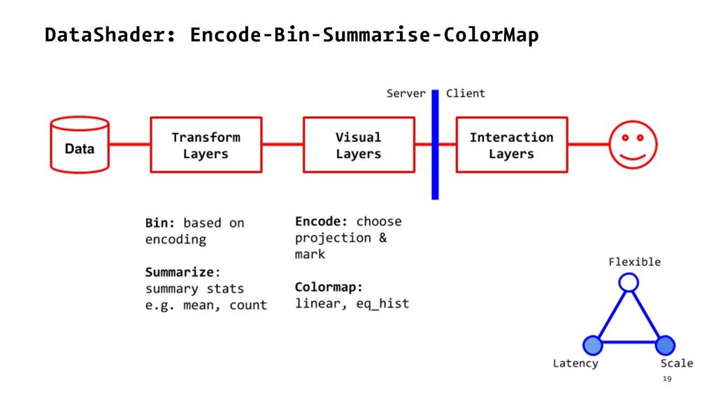 DataShader: Encode-Bin-Summarise-ColorMap 19