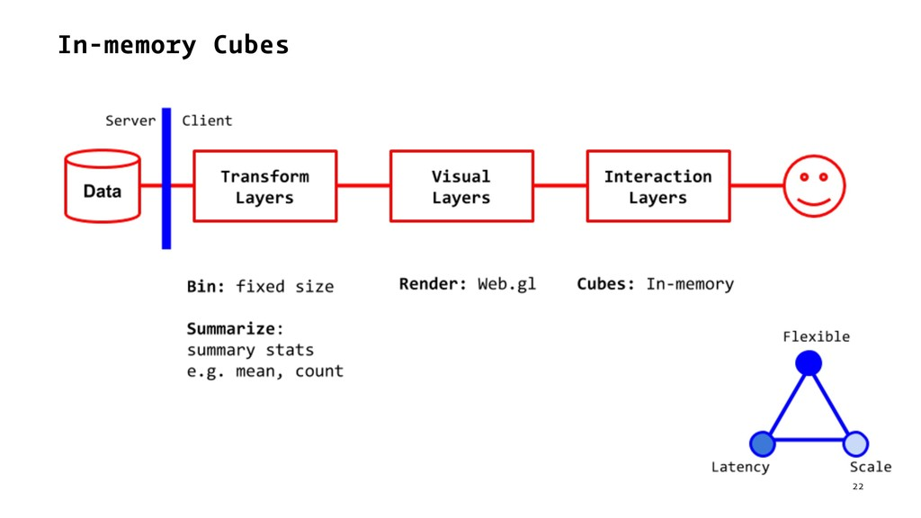 In-memory Cubes 22