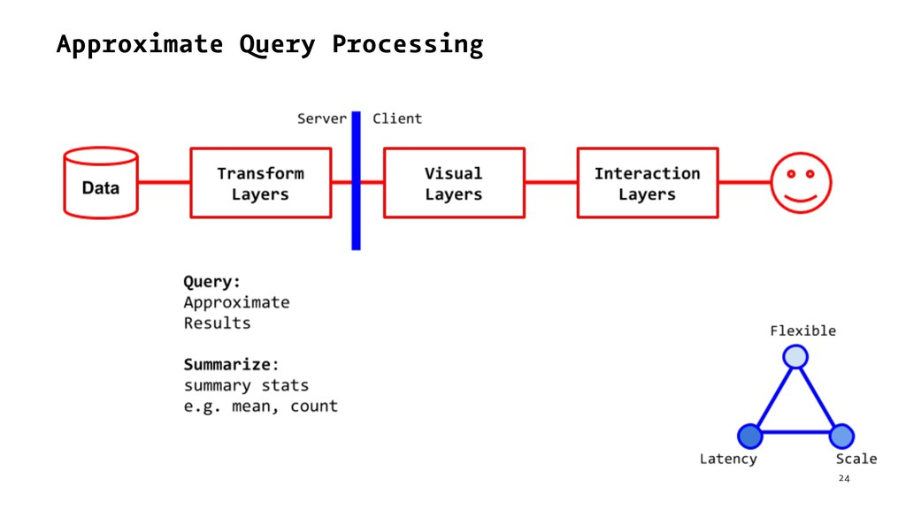 Approximate Query Processing 24
