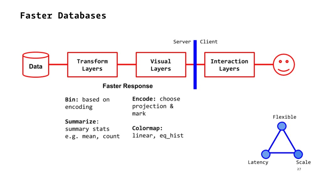 Faster Databases 27