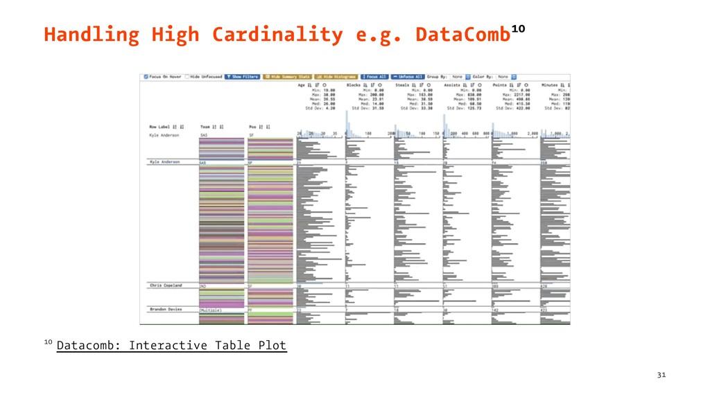 Handling High Cardinality e.g. DataComb10 10 Da...