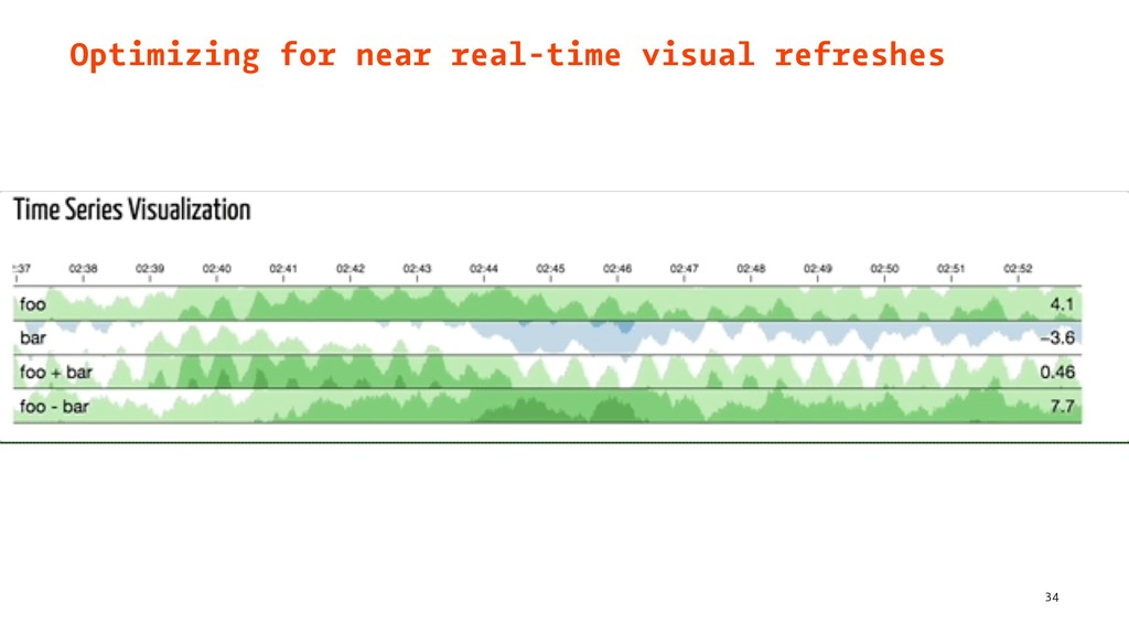 Optimizing for near real-time visual refreshes ...