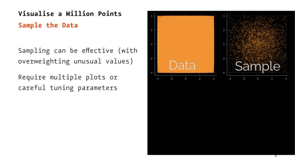 Visualise a Million Points Sample the Data Samp...