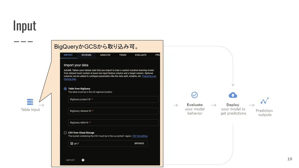 Input 19 BigQueryかGCSから取り込み可。