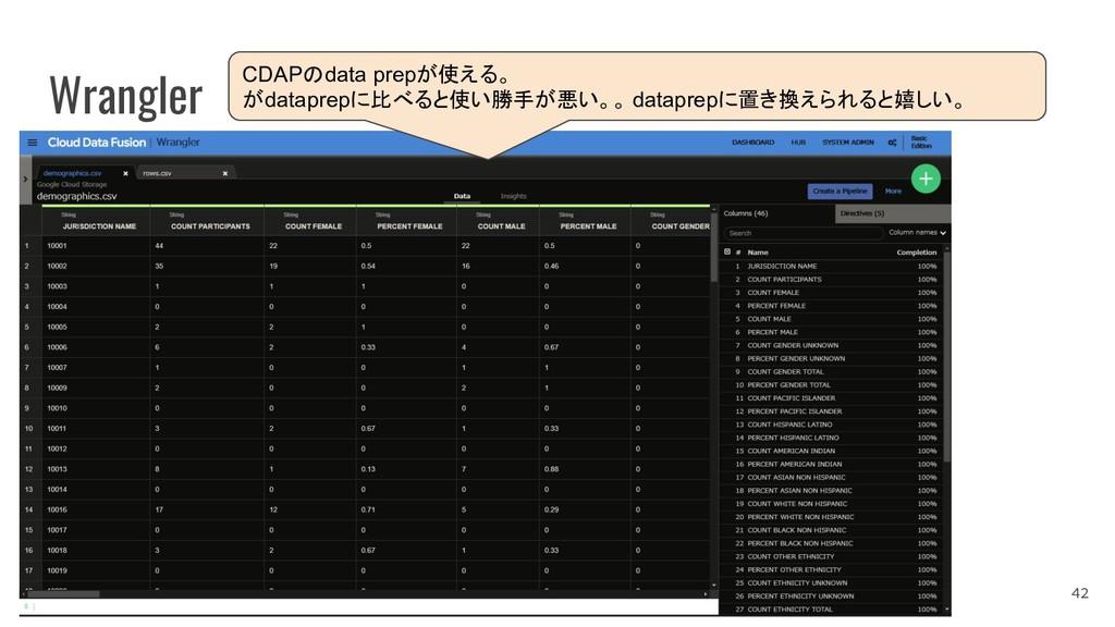 Wrangler 42 CDAPのdata prepが使える。 がdataprepに比べると使...