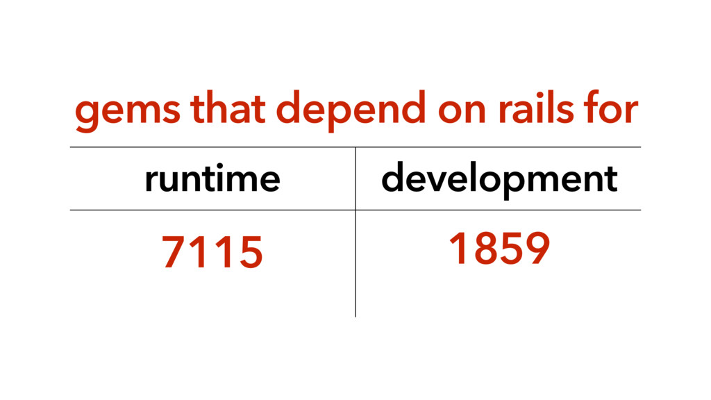 gems that depend on rails for runtime developme...