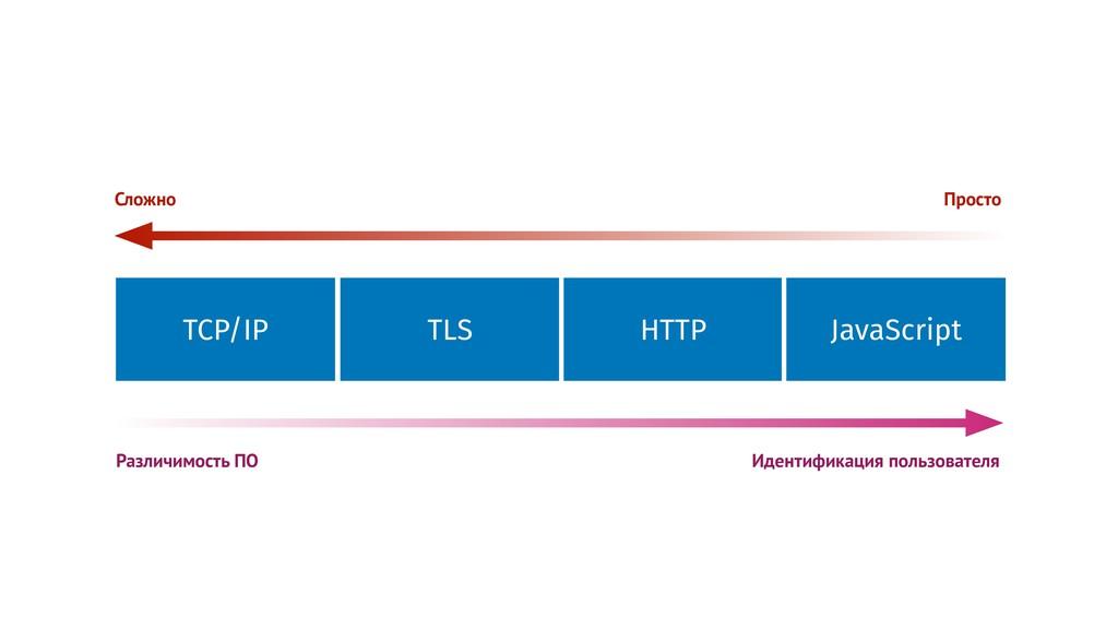 TLS HTTP JavaScript TCP/IP Идентификация пользо...