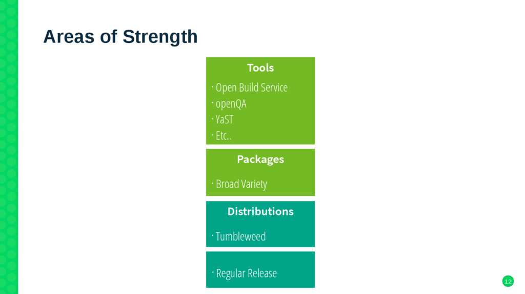 12 Areas of Strength Tools • Open Build Service...