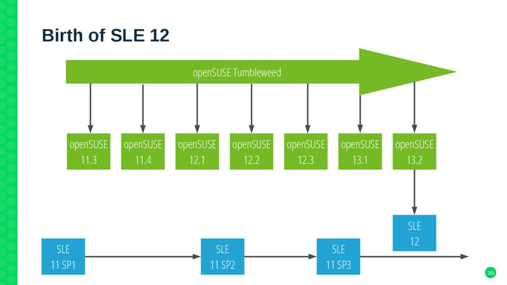 36 Birth of SLE 12 openSUSE 12.1 openSUSE 11.3 ...