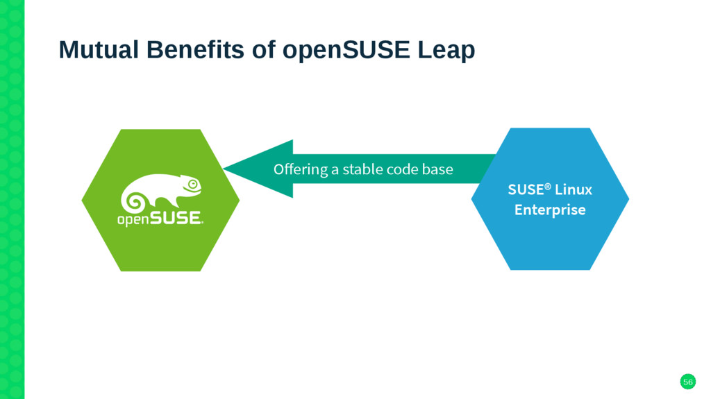 56 Mutual Benefits of openSUSE Leap Ofering a s...
