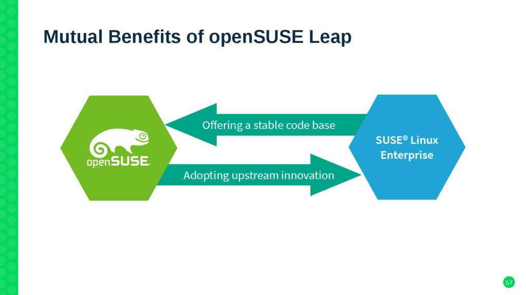 57 Mutual Benefits of openSUSE Leap Ofering a s...