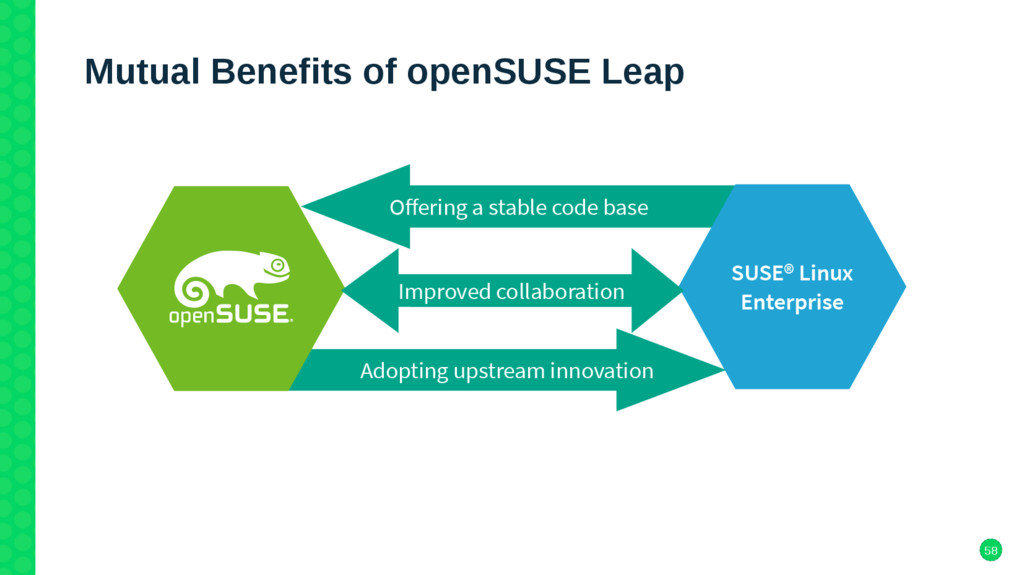 58 Mutual Benefits of openSUSE Leap Ofering a s...