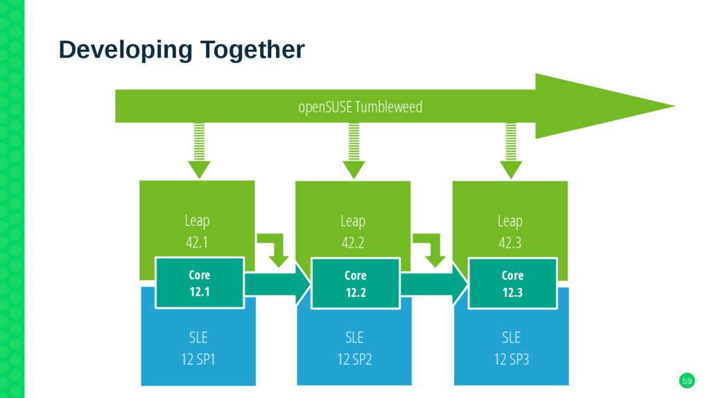 59 Developing Together openSUSE Tumbleweed Leap...