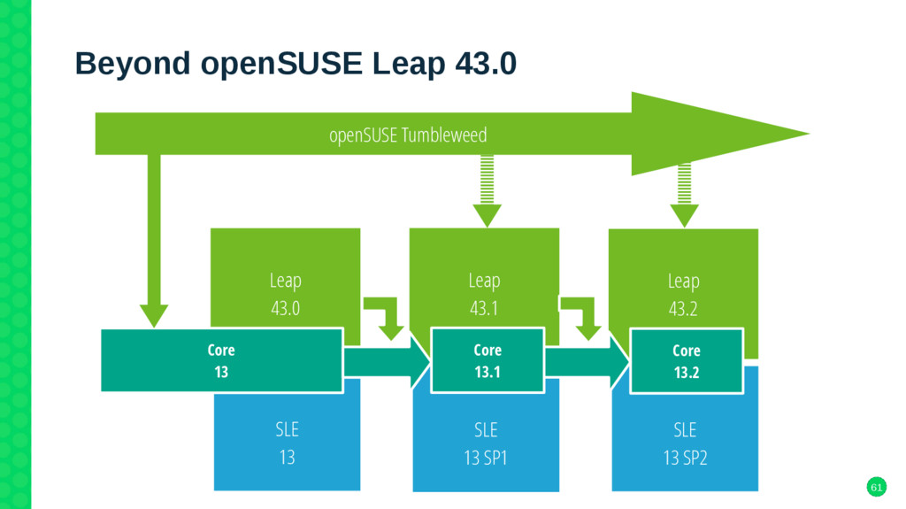 61 Beyond openSUSE Leap 43.0 SLE 13 Leap 43.0 o...