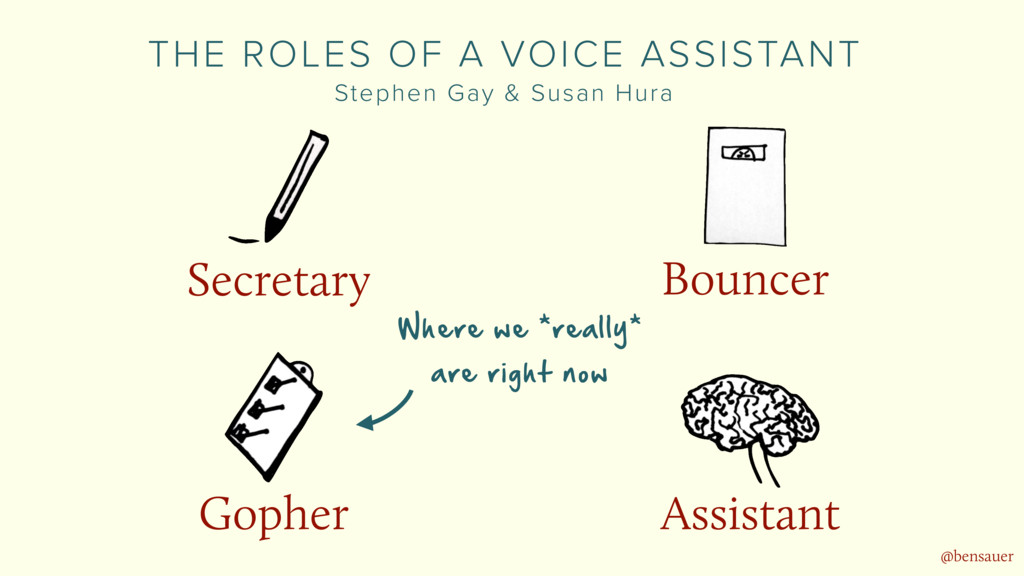 Bouncer Assistant Gopher Secretary THE ROLES OF...