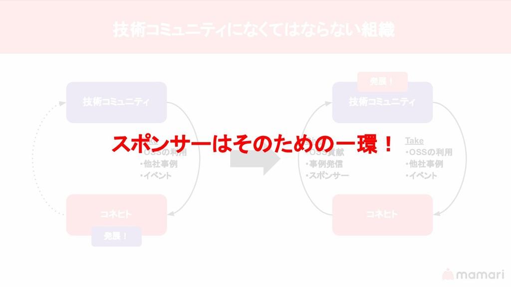 技術コミュニティ コネヒト 発展! Take ・OSSの利用 ・他社事例 ・イベント 技術コミ...