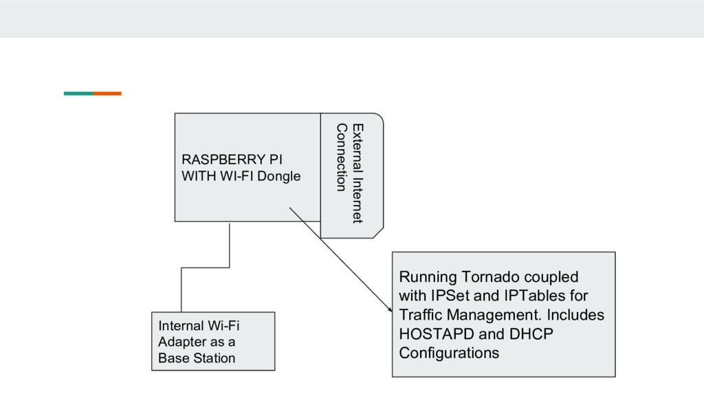 RASPBERRY PI WITH WI-FI Dongle External Interne...