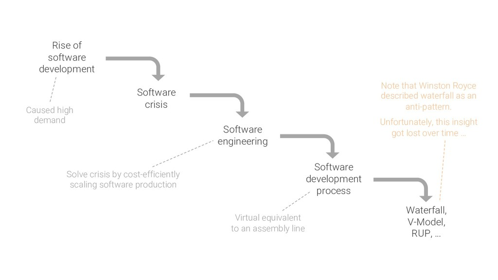 Rise of software development Software crisis So...