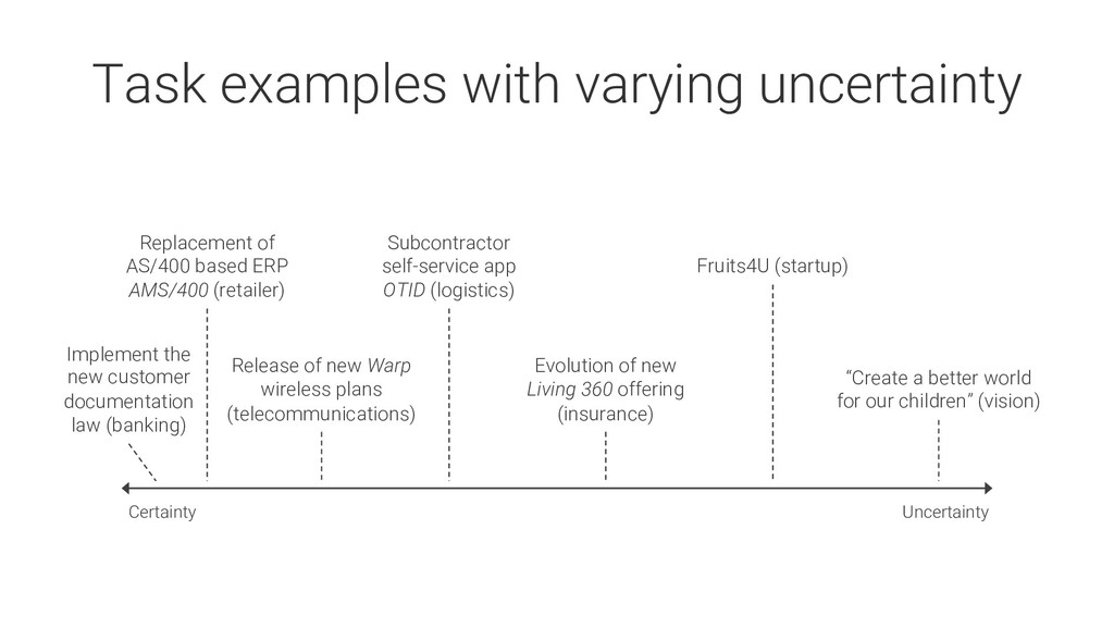 Uncertainty Certainty Task examples with varyin...