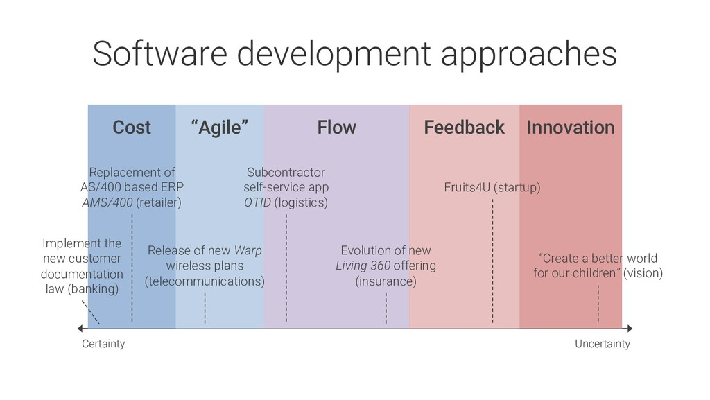 Uncertainty Certainty Software development appr...