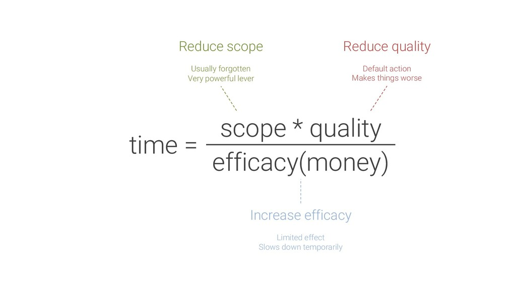 time = scope * quality efficacy(money) Increase...