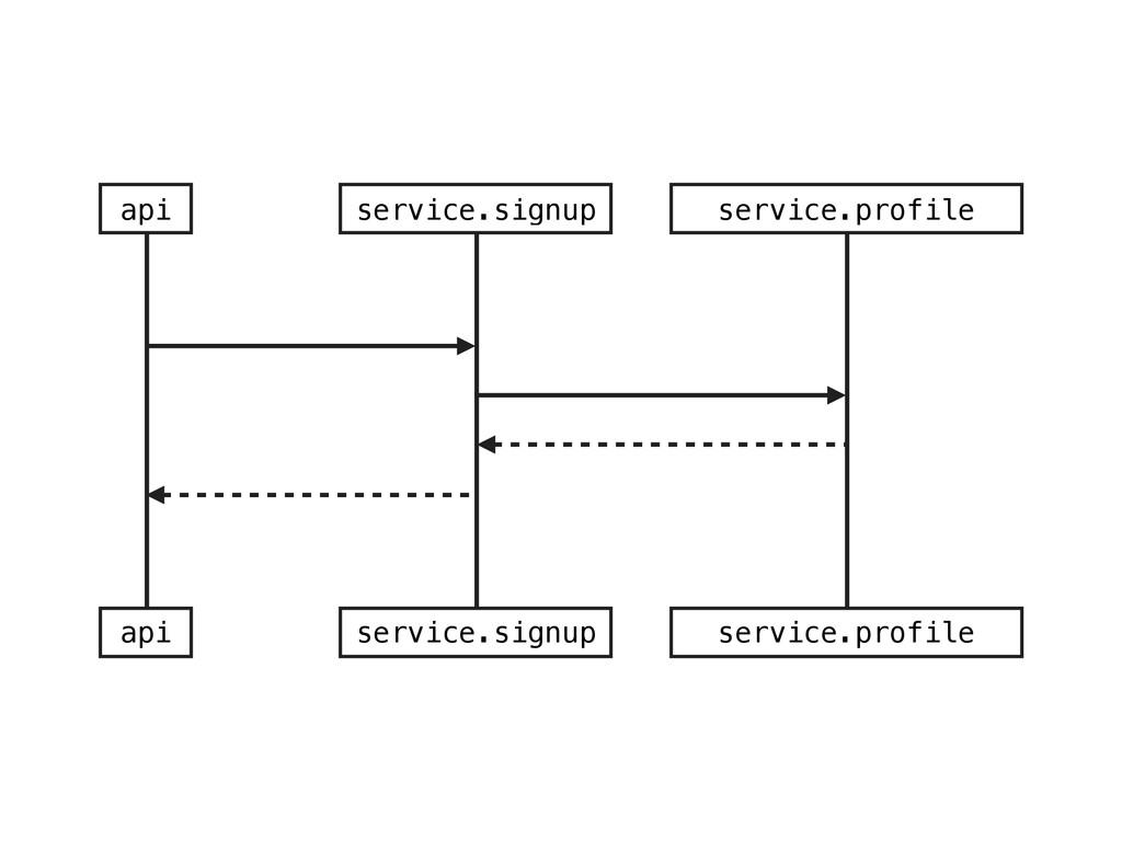 api service.signup service.profile api service....