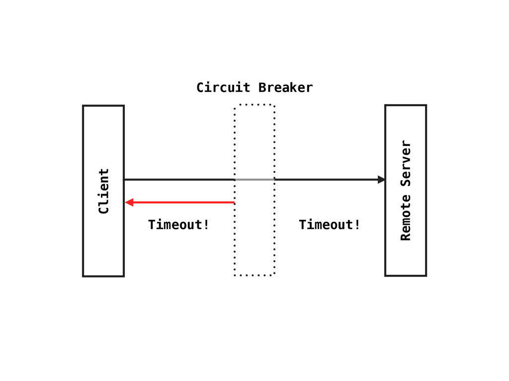 Client Remote Server Circuit Breaker Timeout! T...