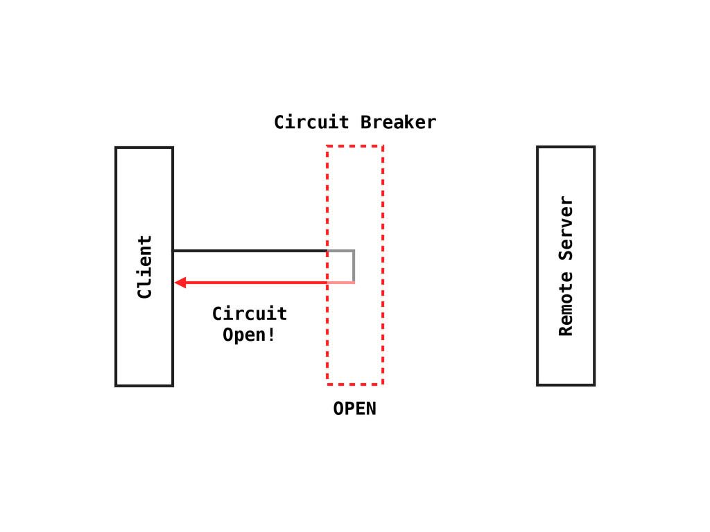 Client Remote Server Circuit Breaker Circuit Op...