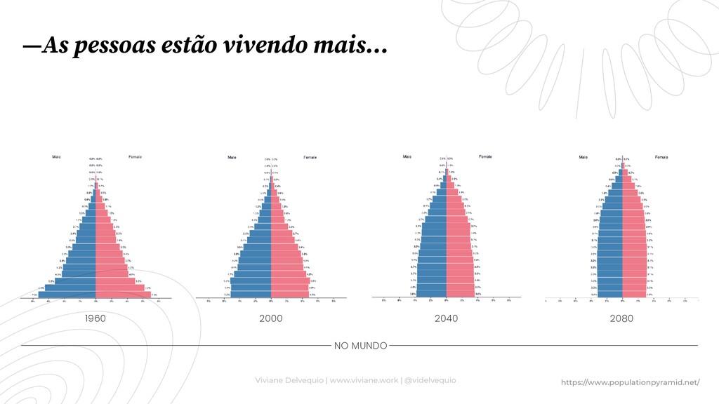 —As pessoas estão vivendo mais… 1960 2000 2040 ...