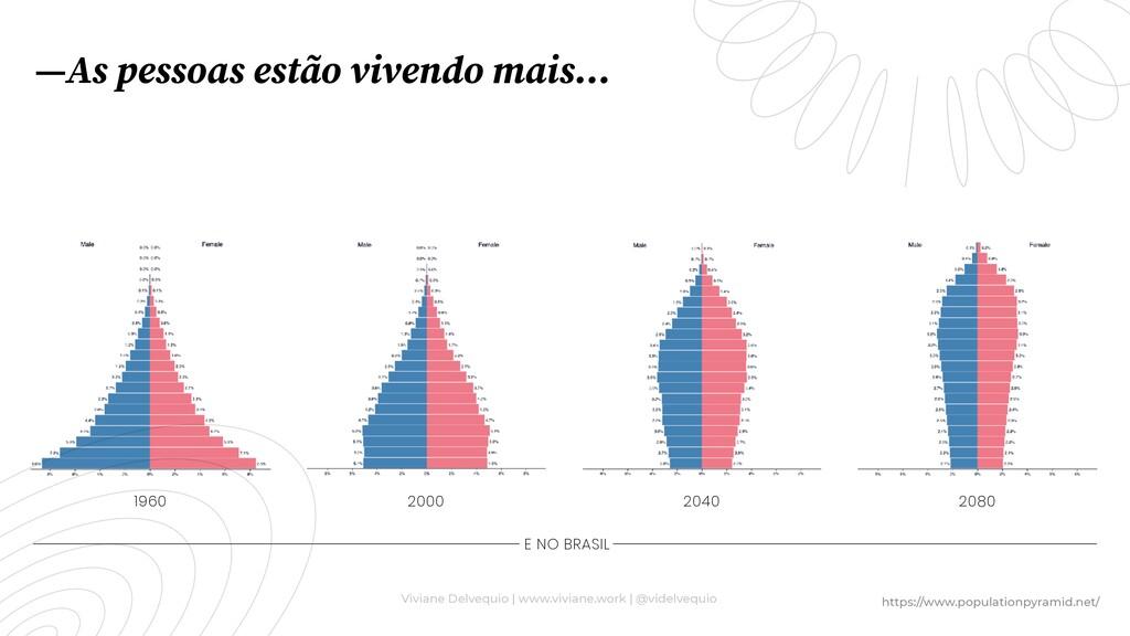 1960 2000 2040 2080 E NO BRASIL —As pessoas est...