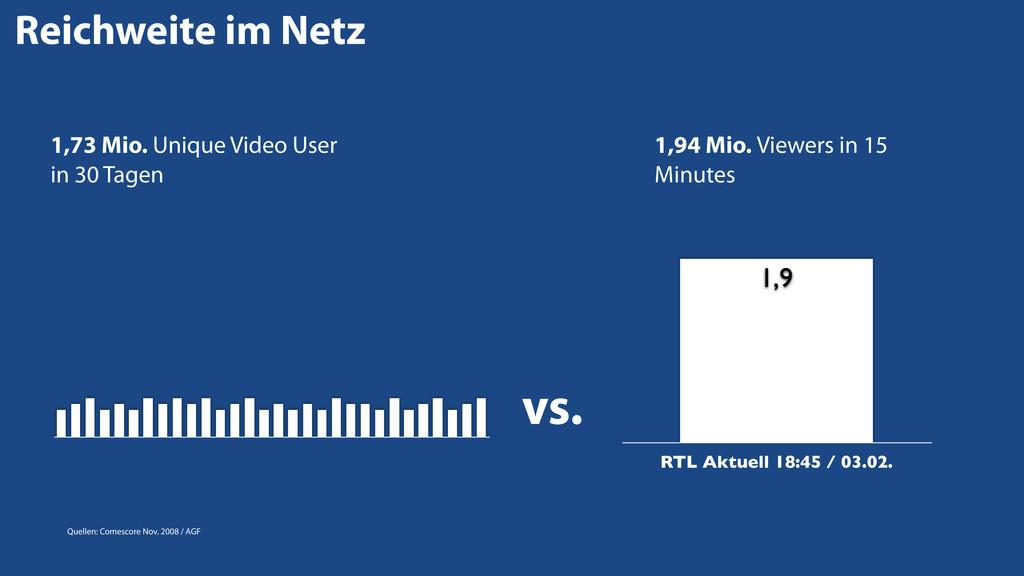 vs. RTL Aktuell 18:45 / 03.02. 1,9 1,73 Mio. Un...