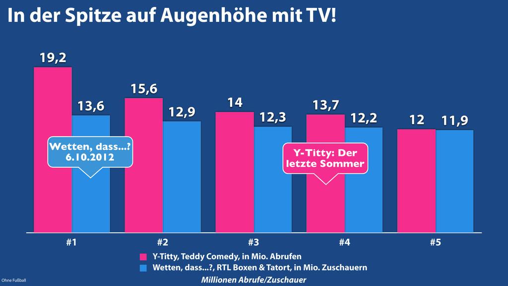 In der Spitze auf Augenhöhe mit TV! #1 #2 #3 #4...