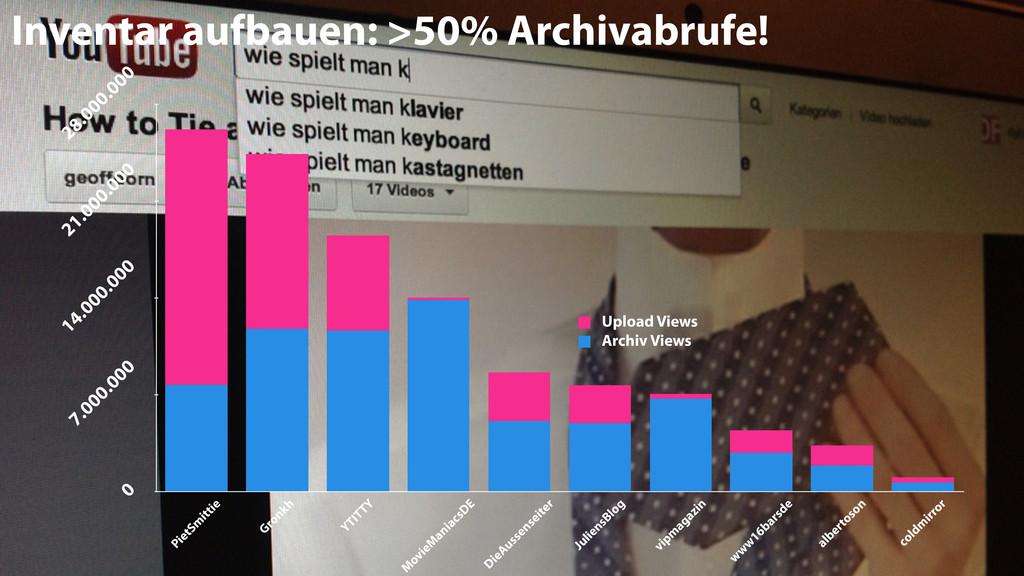 17 Inventar aufbauen: >50% Archivabrufe! 0 7.00...