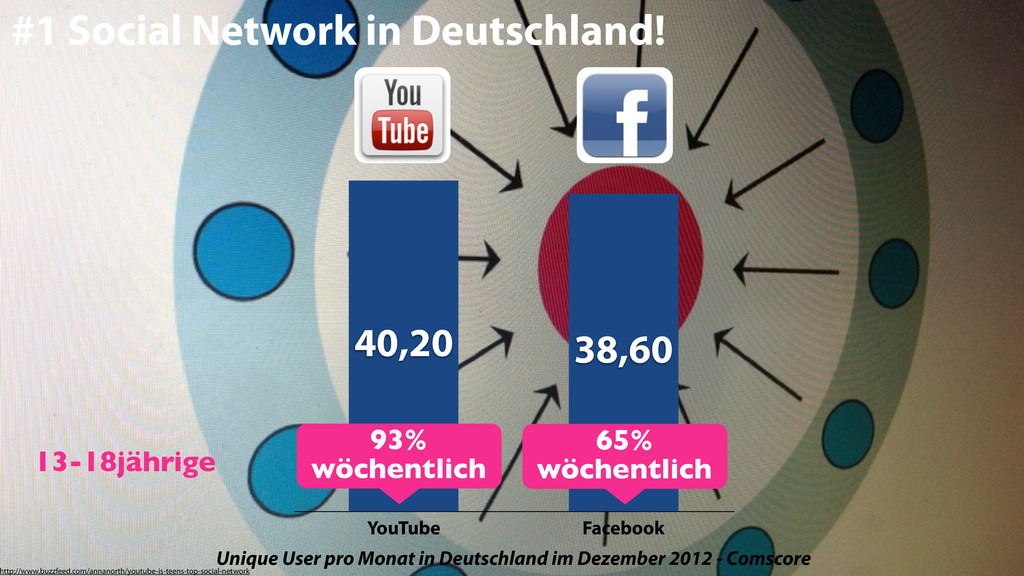 #1 Social Network in Deutschland! YouTube Faceb...