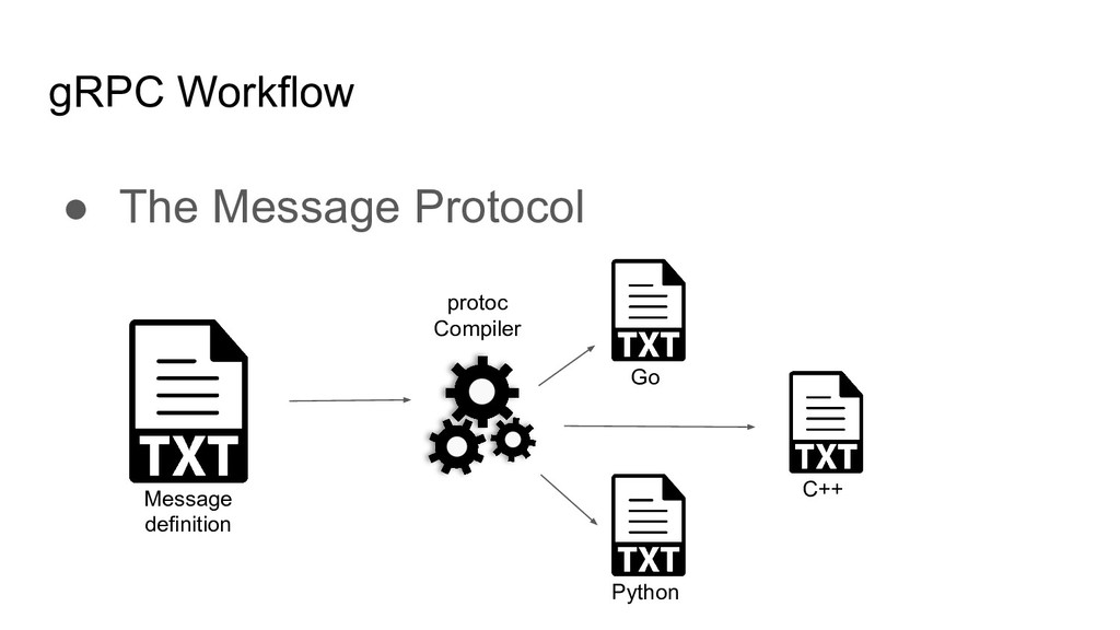 gRPC Workflow ● The Message Protocol Message de...