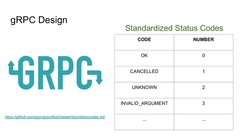 gRPC Design Standardized Status Codes CODE NUMB...
