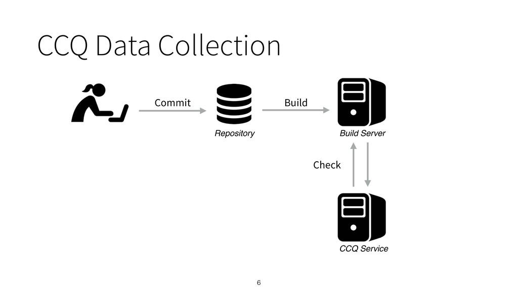 6 Commit Repository Build Check Build Server CC...